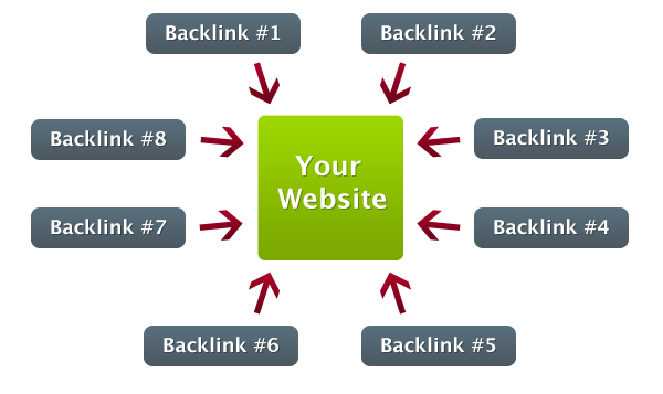 combien backlink pagerank 3