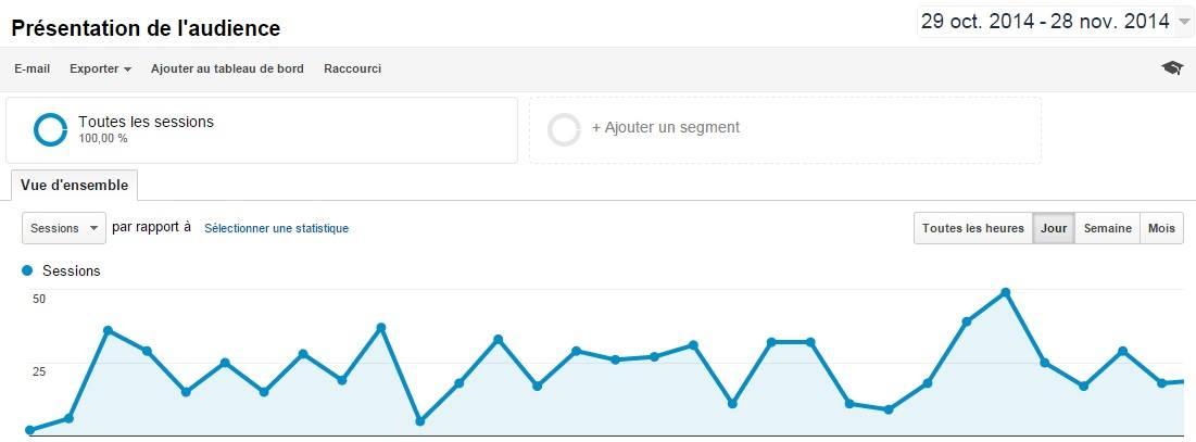 statistiques blogging