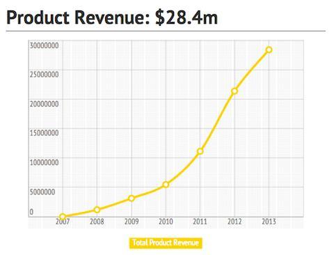 revenus argent blog