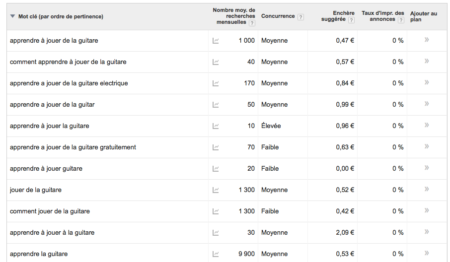 outil planificateur google adwords